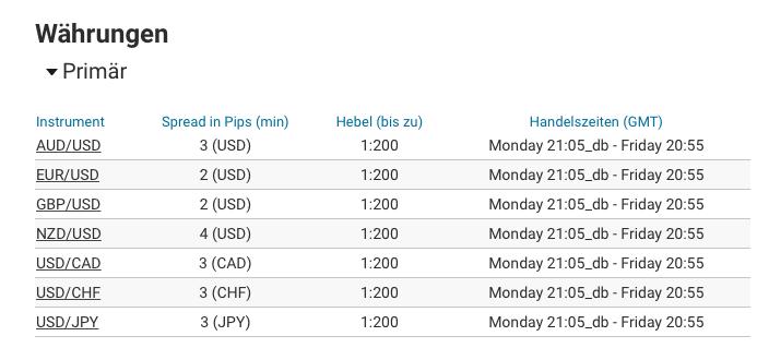 Markets.com Kosten