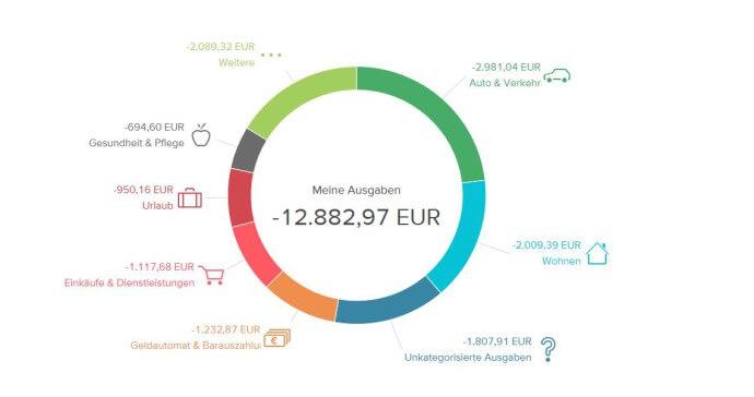 Der Finanzplaner im Demo-Konto