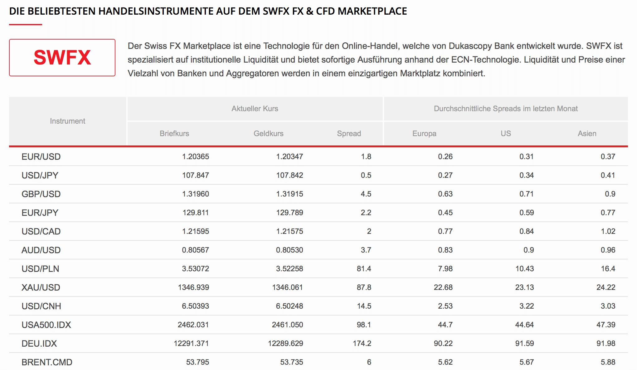 Bei Dukascopy haben Trader Zugriff auf den SWFX Marketplace