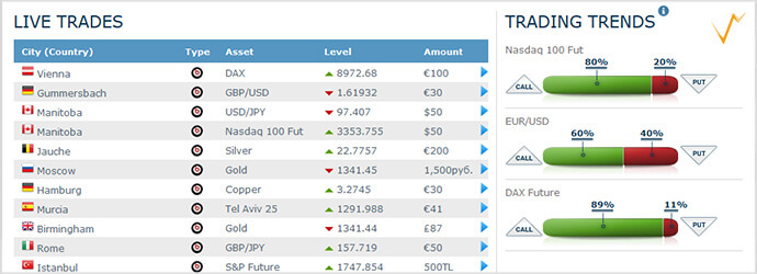 Live Trades auf der anyoption Plattform