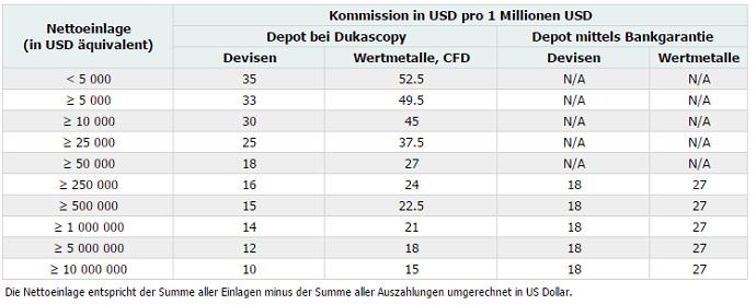 Dukascopy Kommissionen abhängig von Nettoeinlage