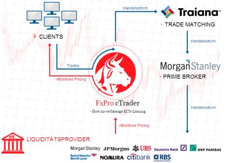 fxpro ctrader liquidity