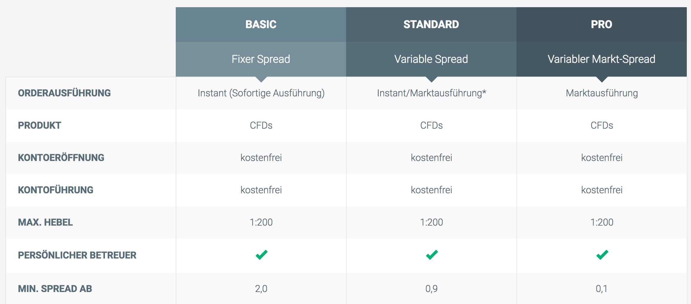Bei XTB stehen verschiedene Kontomodelle zur Verfügung