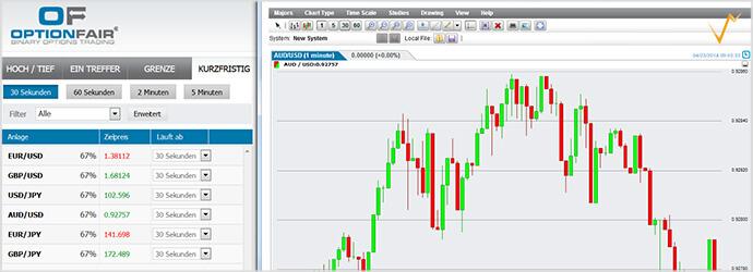 OptionFair bietet professionelle Charts für die Marktanalyse