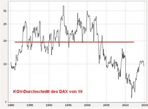 KGV-historisch-DAX