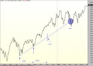 Die richtige Länge einer schrägen Trendlinie