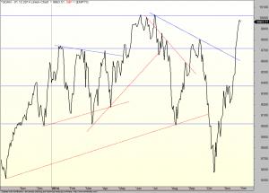 Beispiele von richtigen (blau) und falschen (rot) Trendlinien