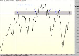 Die Wirkung einer horizontalen Trendlinie
