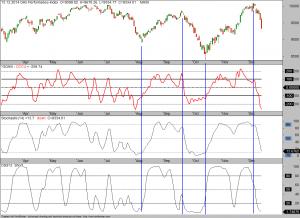 Schlechte Indikatoren-Kombination