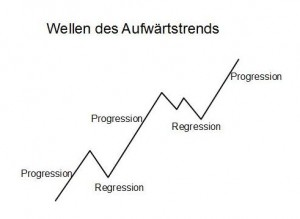 B2_Regression_und_Progression