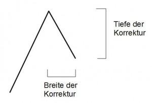 B2-Korrekturform