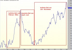 B3-HeidelbergCement-seasonal-2004-2014