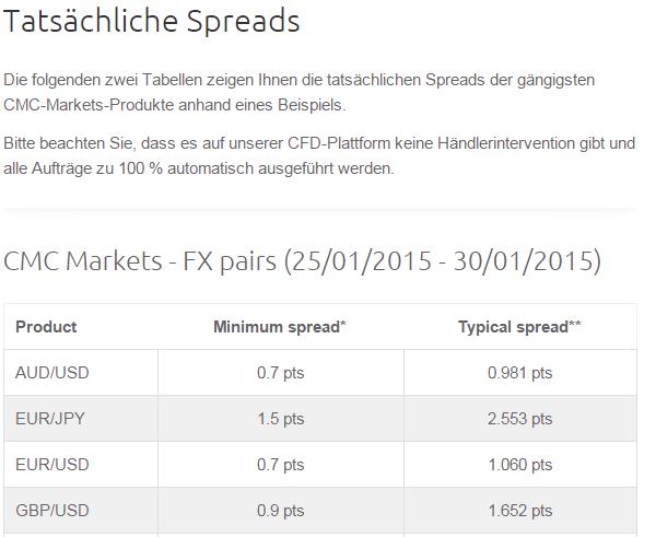 Die Spreads bei CMC Markets anhand eines Beispiels