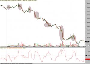 Volatile Handelszeiten