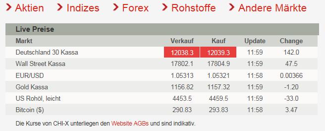 Übersicht der Märkte auf IG
