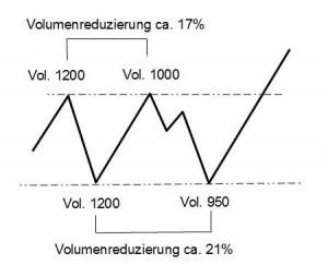 Vol-Preislevels-B2