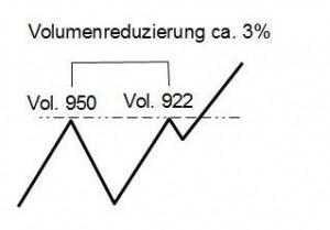 Vol-Preislevels-B3