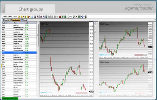 Charting beim XTB Agena Trader