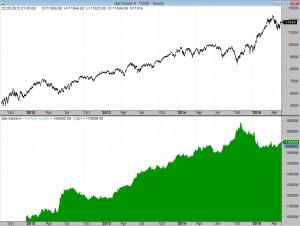 Kapitalkurve Feierabend-Trader