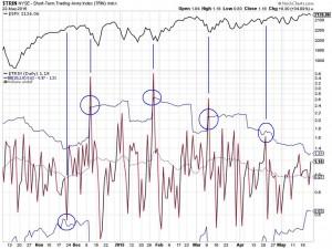 TRIN-Chart