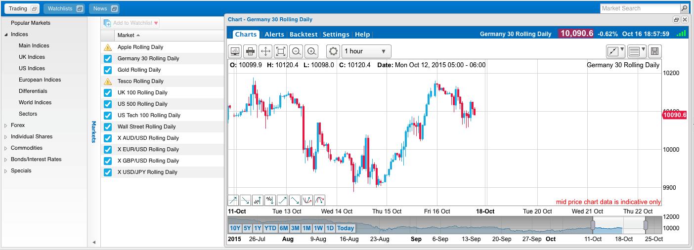 Chartdarstellung Banx Trading