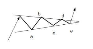 Dreieck-EW