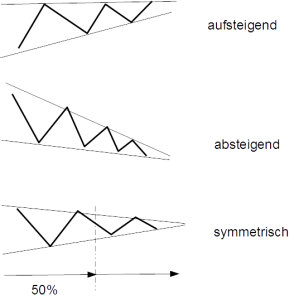Theorie Dreiecke