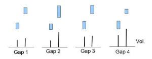 Gap-Typen