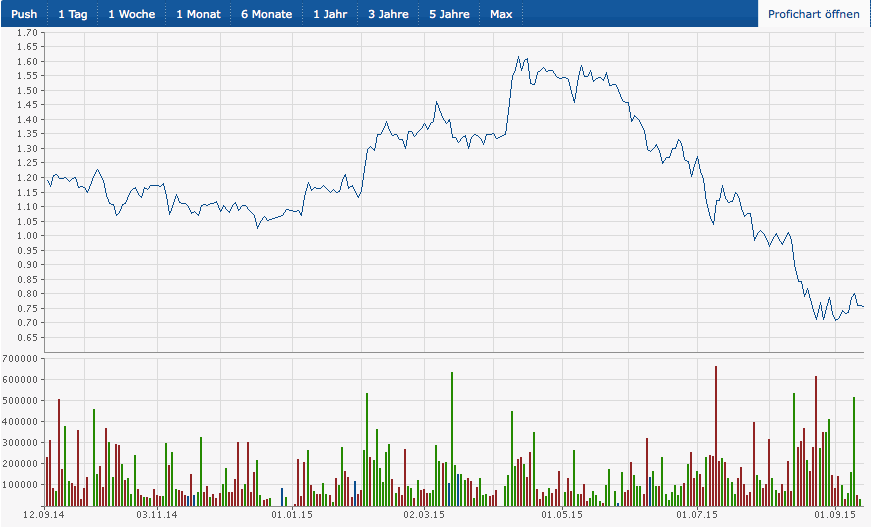 Lenovo Aktie Chart