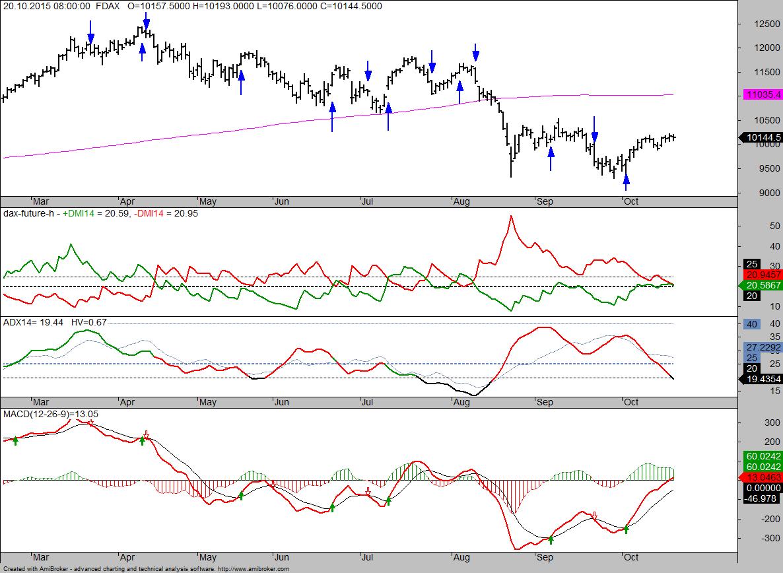 DMI Trendanalyse mit MACD