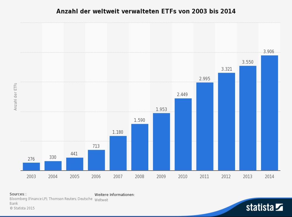 statistic_id219379_anzahl-der-etfs-weltweit-bis-2014