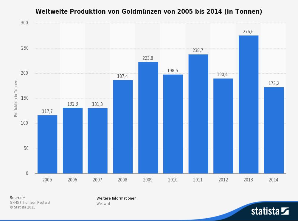statistic_id318450_weltweite-produktion-von-goldmuenzen-bis-2014