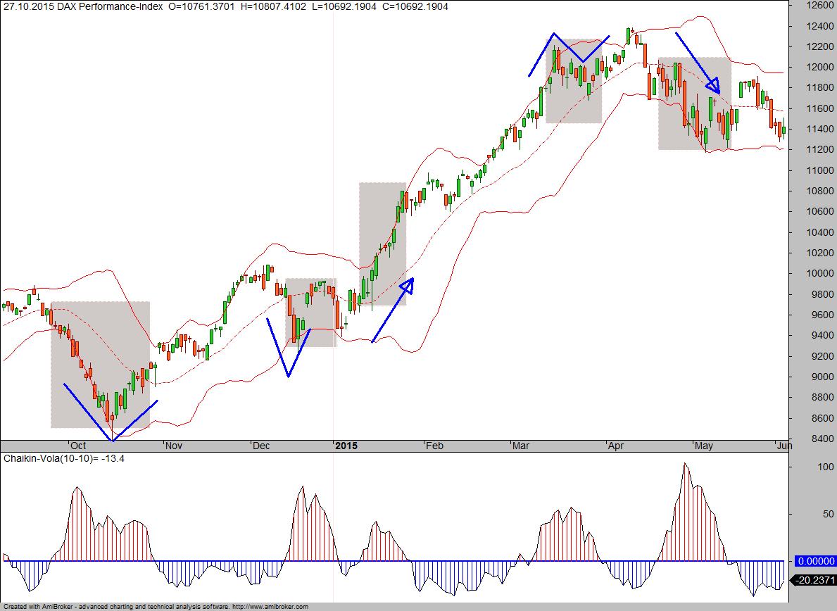 Volatilität-Situationen1
