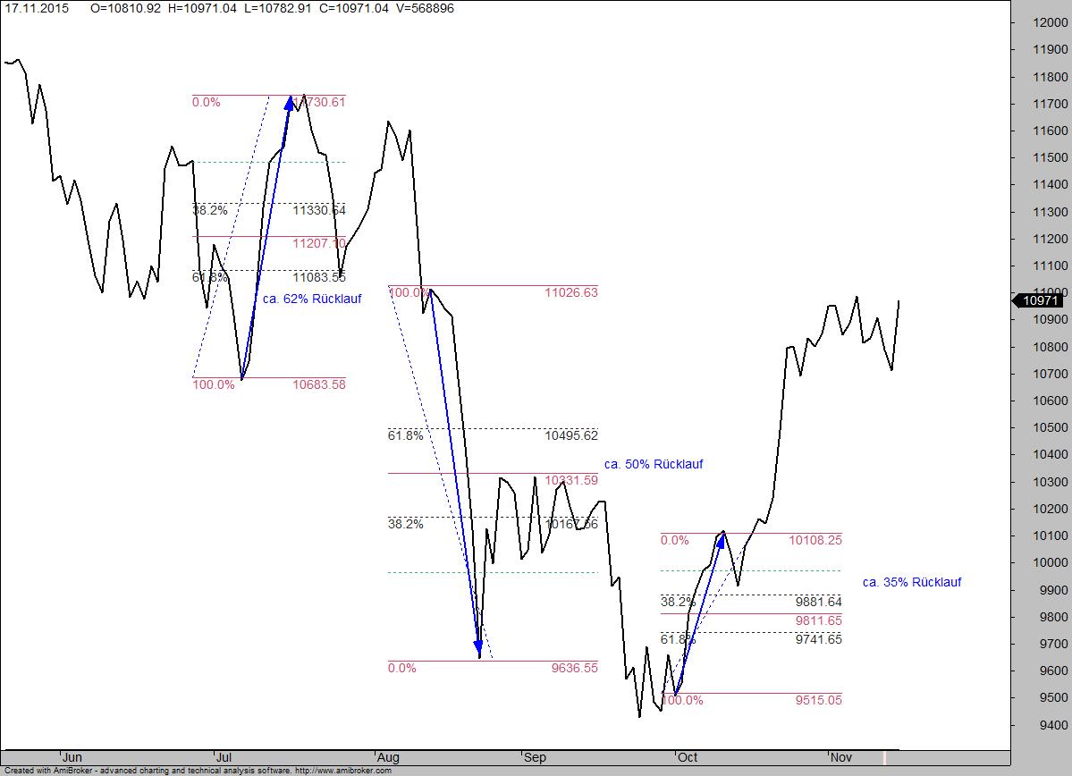 DAX-Rückläufe im Tages-Chart