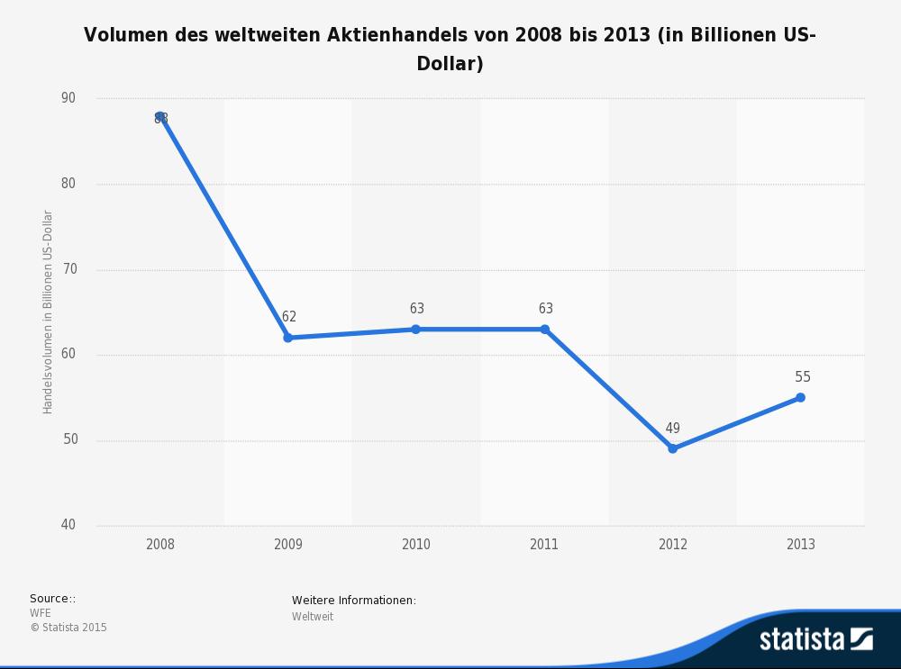 statistic_id239389_aktienhandel---weltweites-volumen-bis-2013