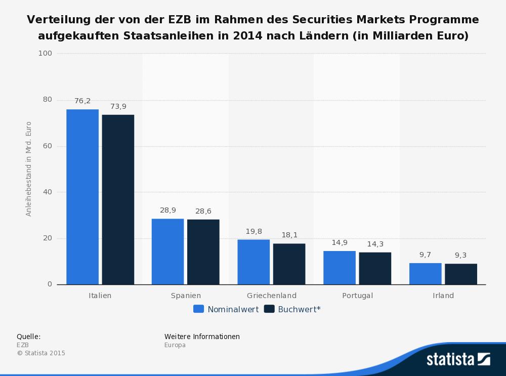 statistic_id255465_ezb---bestand-aufgekaufter-staatsanleihen-2014-nach-laendern