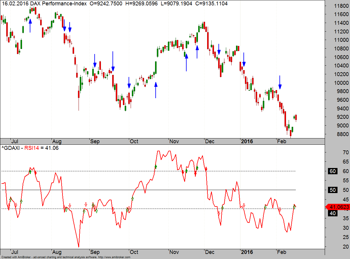 RSI-Backtest Bild 1