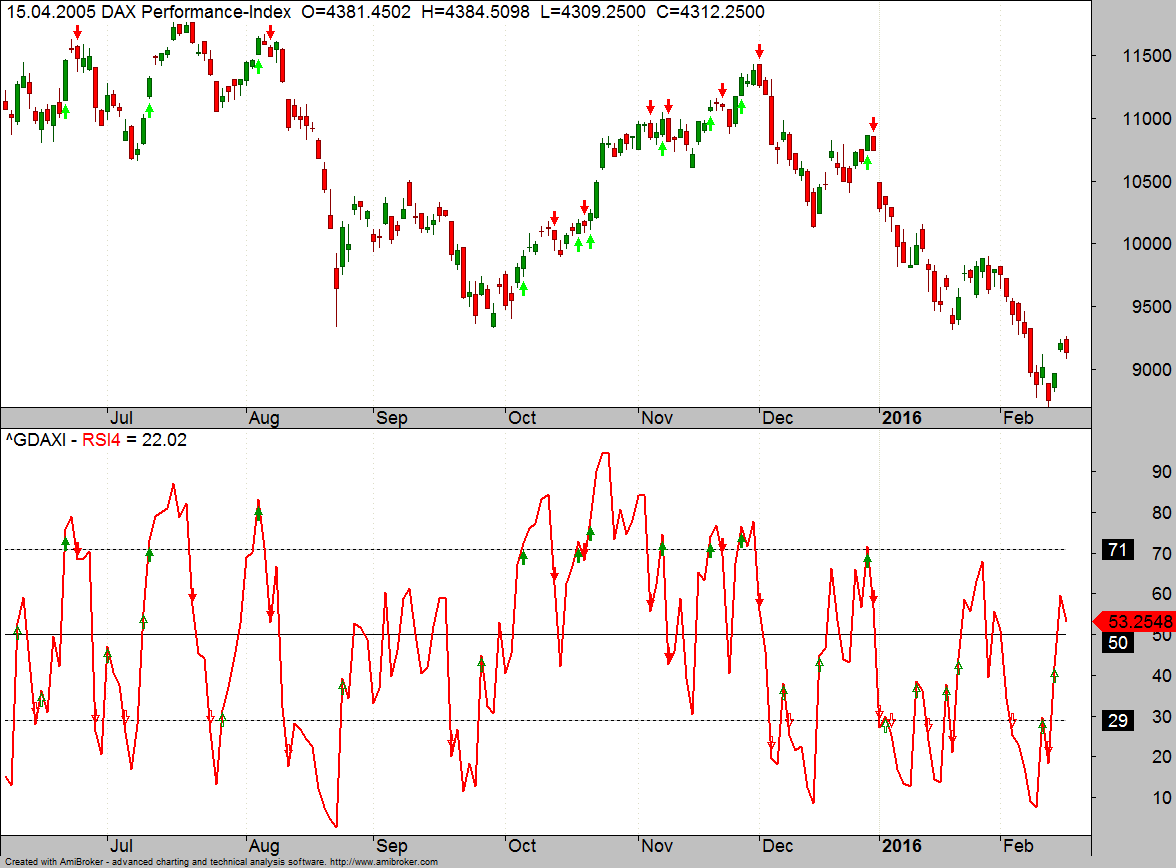 RSI-Backtest Bild 2