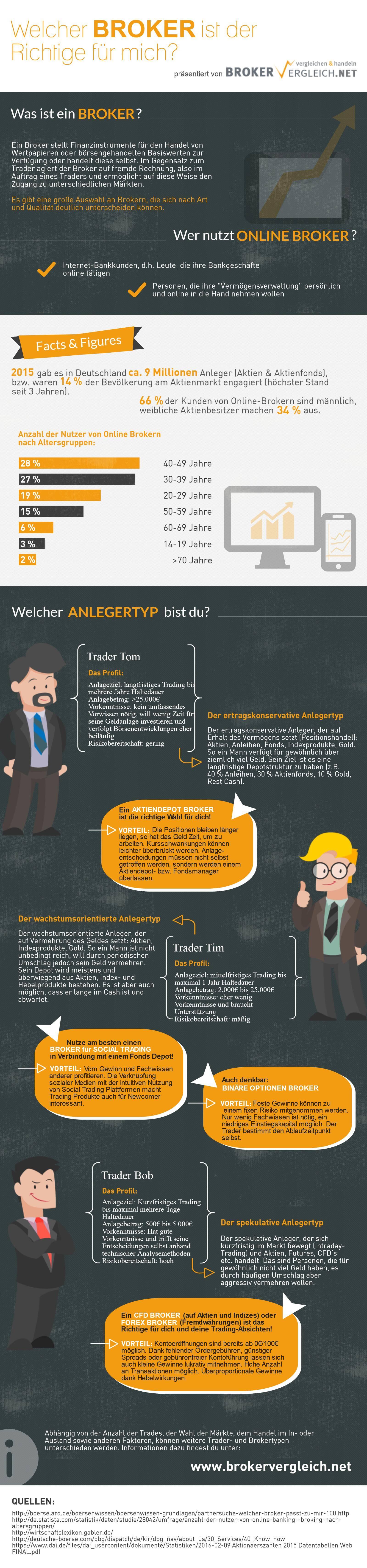 Infografik: Welcher Broker ist der Richtige für mich?