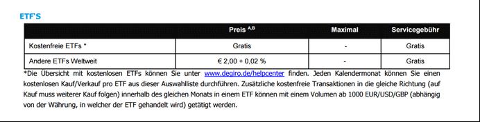 DEGIRO ETF Kosten