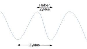 Zyklus halbieren