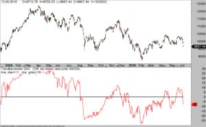 DAX-Trendbarometer über GDL200