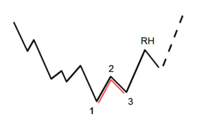 Ross-Haken und 1-2-3-Muster