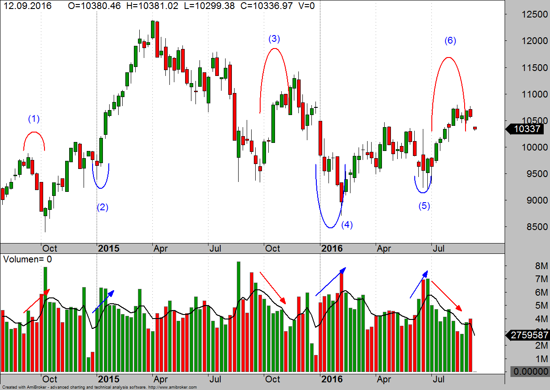 dax-wochen-chart-mit-vma