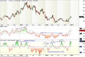 Money Flow Index und RSI im Vergleich