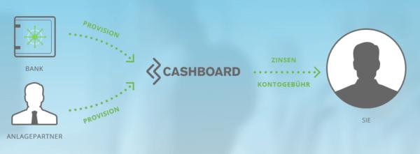Cashboard Rendite