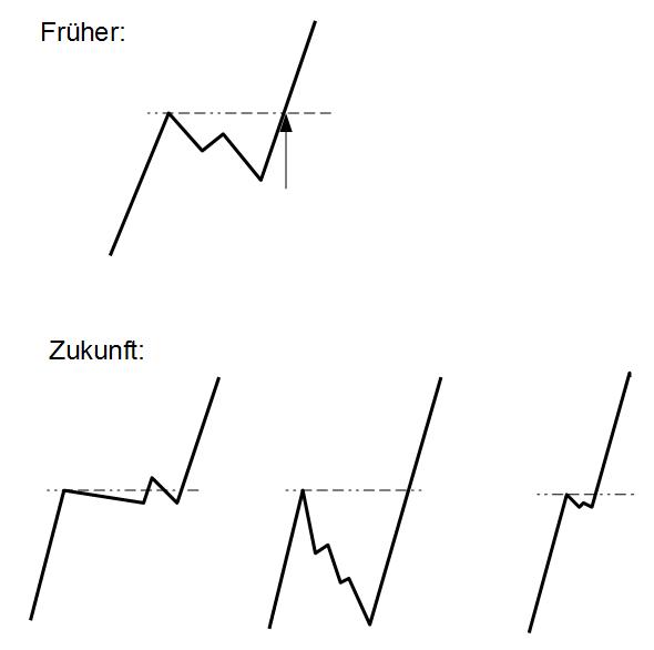 Neue Break-Varianten