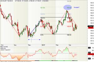 Tages-Chart Bund-Future und Fibonacci-Extension