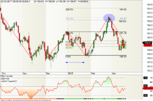Tages-Chart Bund-Future und Fibonacci-Retracements