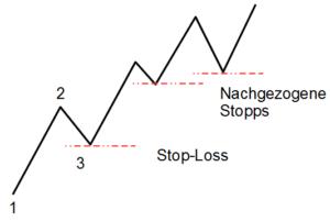 Trailing-Stop auf Basis der 1-2-3-Zählung